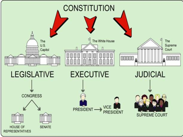 three-branches-of-government