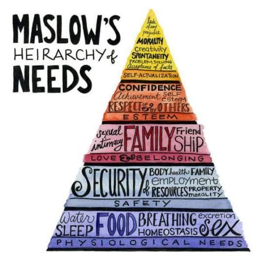 maslows-heirarchy