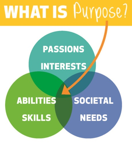 del Purpose-venn-diagram